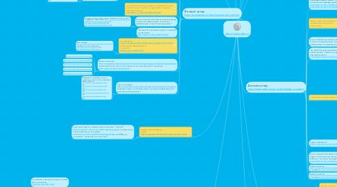 Mind Map: http://mamadeti.ru/