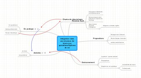 Mind Map: Intégration dans une structure de loisirs non spécialisée/Rythmes de vie