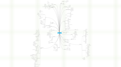 Mind Map: Software Developement .NET