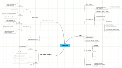 Mind Map: Figtern Wiki
