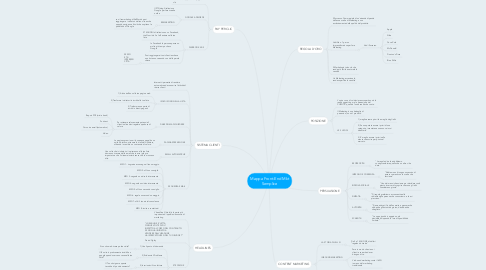 Mind Map: Mappa Front-End Mkt Semplice