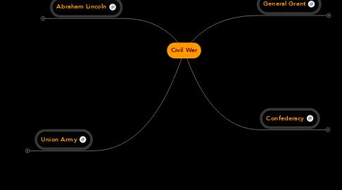 Mind Map: Civil War