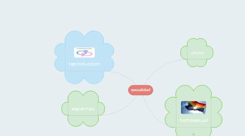 Mind Map: sexoalidad