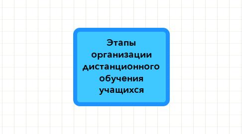 Mind Map: Этапы организации дистанционного обучения учащихся