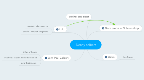 Mind Map: Denny colbert