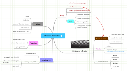 Mind Map: Obiective de invatare