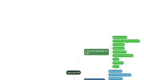 Mind Map: Структура ЕНК
