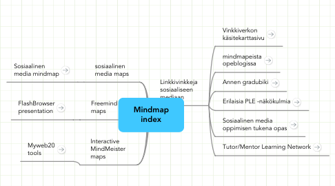 Mind Map: Mindmap index