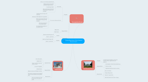 Mind Map: Three Branches of the Federal Government