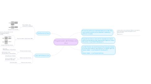 Mind Map: Programación de Ficheros con Java