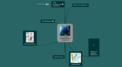 Mind Map: The Utility of Neuropsychlogical Assessment