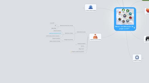 Mind Map: Mener une démarche de projet en SVT
