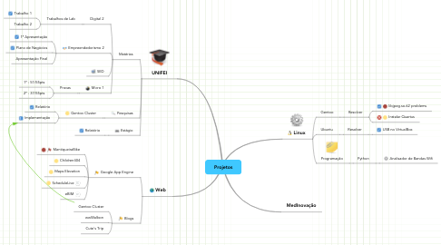 Mind Map: Projetos