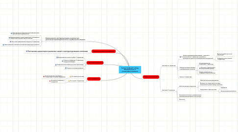Mind Map: Анализ конфликта междуHR-директором иколлективом компании