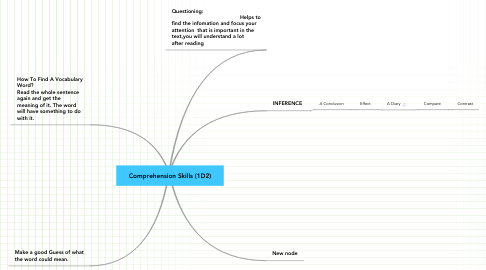 Mind Map: Comprehension Skills (1D2)