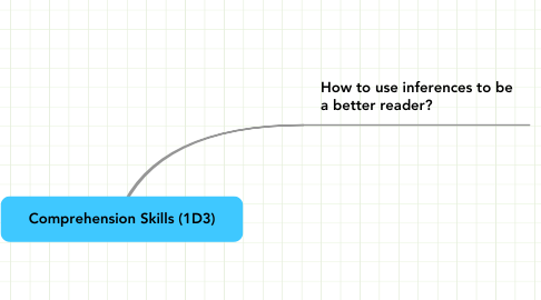 Mind Map: Comprehension Skills (1D3)