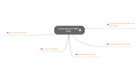 Mind Map: Comprehension Skills (1D4)