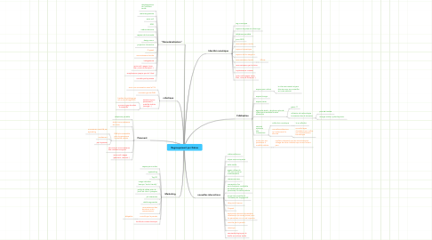Mind Map: Regroupement par thème