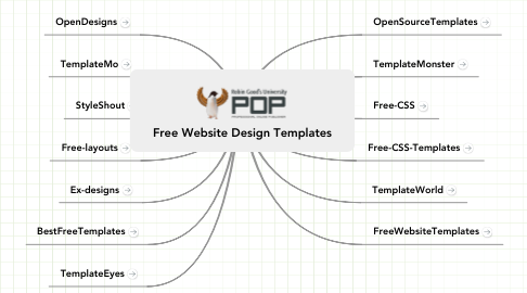 Mind Map: Free Website Design Templates