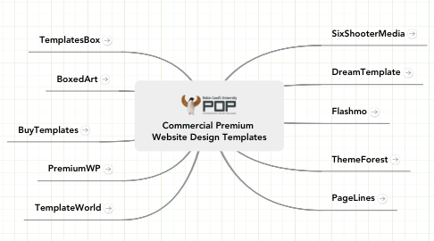Mind Map: Commercial Premium  Website Design Templates