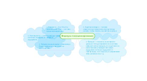 Mind Map: Формула позиционирования