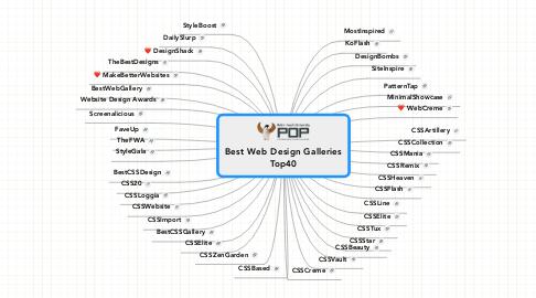 Mind Map: Best Web Design Galleries Top40