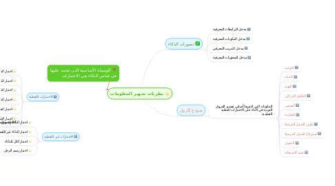 Mind Map: نظريات تجهيز المعلومات