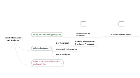 Mind Map: Sport Informatics and Analytics
