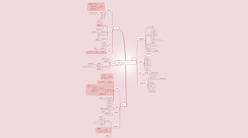 Mind Map: 福井県観光イメージ