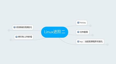 Mind Map: Linux进阶二
