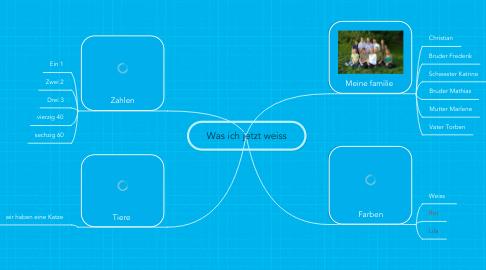 Mind Map: Was ich jetzt weiss
