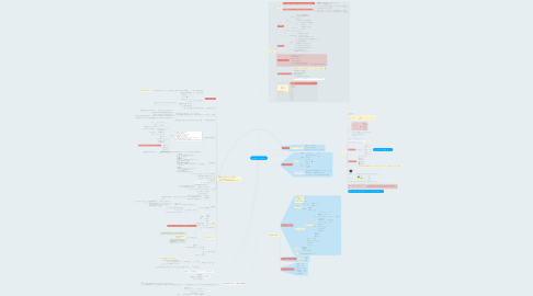 Mind Map: 鹿児島FSスタッフMEMO