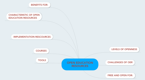 Mind Map: OPEN EDUCATION RESOURCES