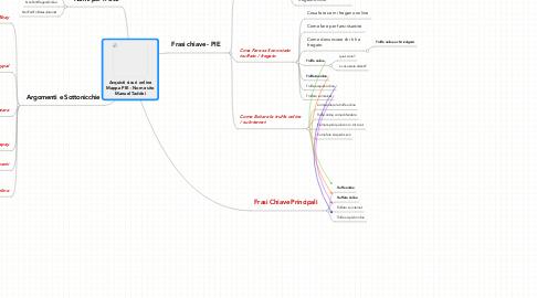 Mind Map: Acquisti sicuri online Mappa PIE - Nome sito Manuel Taddei