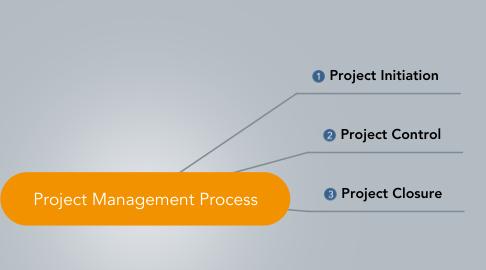 Mind Map: Project Management Process