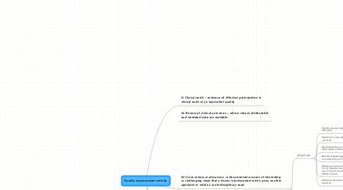 Mind Map: Quality improvement activity