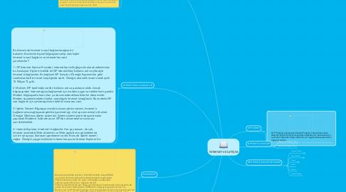 Mind Map: İNTERNET VE İLETİŞİM