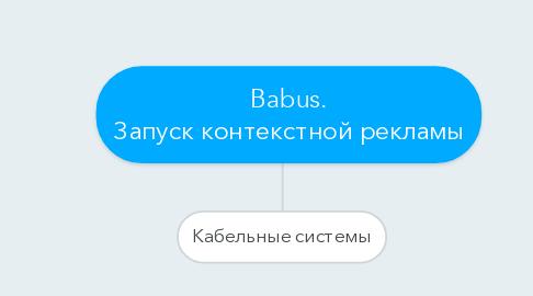 Mind Map: Babus. Запуск контекстной рекламы