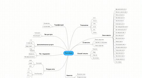 Mind Map: Провайдер