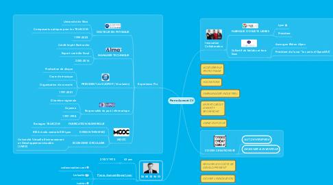 Mind Map: Pierre Aumont CV