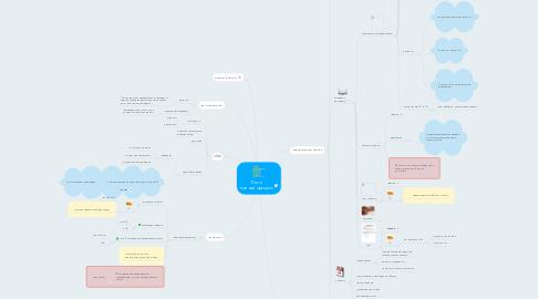 Mind Map: Лето  полный процесс