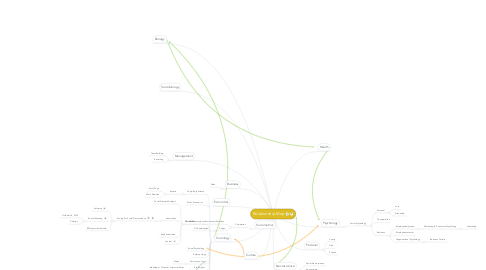Mind Map: Relationship Map