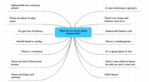 Mind Map: What do we know about Hobsonville?