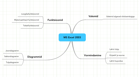 Mind Map: MS Excel 2003
