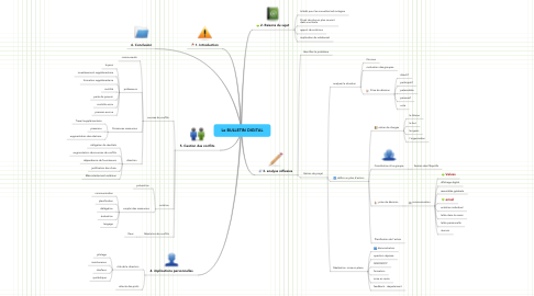 Mind Map: Le BULLETIN DIGITAL