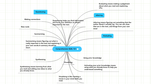 Mind Map: Comprehension Skills 1C1