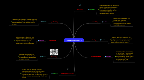 Mind Map: Comprehension Skills 1C2