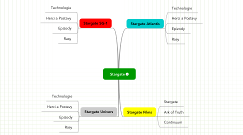 Mind Map: Stargate