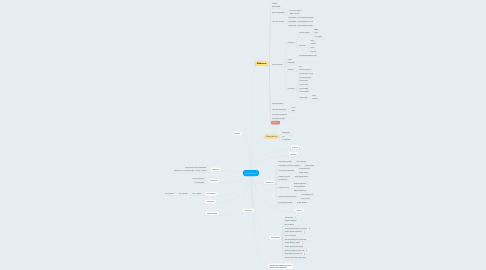 Mind Map: reznoe.ru
