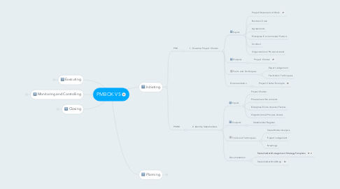 Mind Map: PMBOK V5